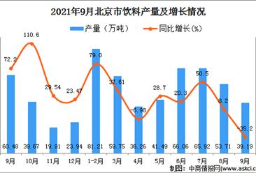 2021年9月北京饮料产量数据统计分析