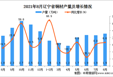 2021年8月辽宁铜材产量数据统计分析