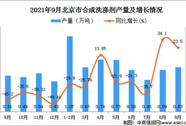 2021年9月北京合成洗涤剂产量数据统计分析