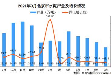 2021年9月北京水泥产量数据统计分析