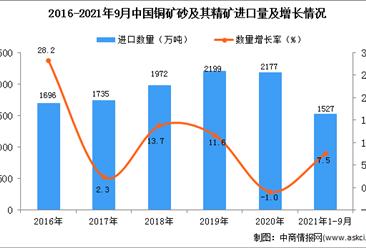 2021年1-9月中国铜矿砂及其精矿进口数据统计分析
