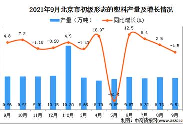 2021年9月北京初级形态的塑料产量数据统计分析