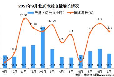 2021年9月北京發電量數據統計分析