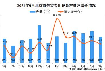 2021年9月北京包裝專用設備產量數據統計分析