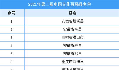 2021年第二届中国文化百强县名单(附全榜单)