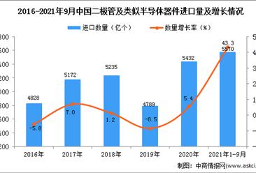 2021年1-9月中國二極管及類似半導體器件進口數據統計分析