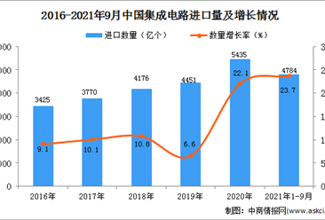 2021年1-9月中國集成電路進口數據統計分析