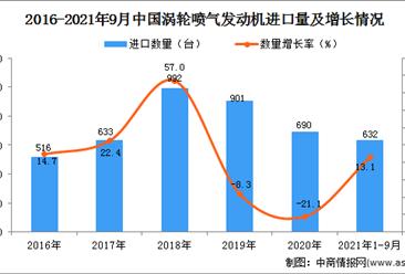 2021年1-9月中國渦輪噴氣發動機進口數據統計分析
