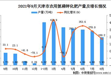 2021年9月天津農用氮磷鉀化肥產量數據統計分析