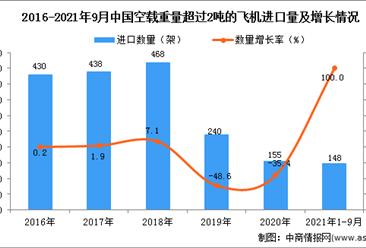 2021年1-9月中國空載重量超過2噸的飛機進口數據統計分析