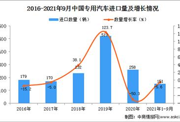 2021年1-9月中國專用汽車進口數據統計分析