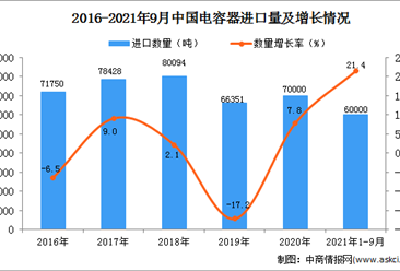 2021年1-9月中國電容器進口數據統計分析