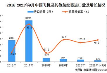 2021年1-9月中國飛機及其他航空器進口數據統計分析