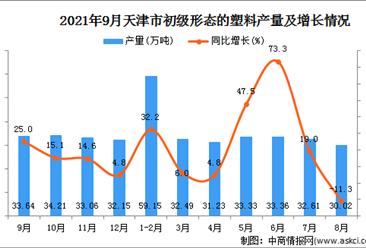 2021年9月天津初級形態的塑料產量數據統計分析