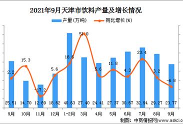2021年9月天津飲料產量數據統計分析