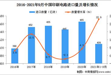2021年1-9月中國印刷電路進口數據統計分析