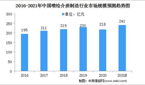 2021年中国喷绘介质制造市场规模将达241亿 面临三大挑战(图)