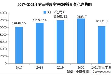 2021年前三季度宁波经济运行情况分析:GDP同比增长10%(图)