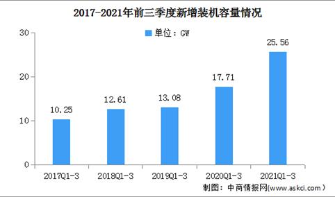2021年前三季度全国光伏发电建设运行情况:新增装机25.56gw
