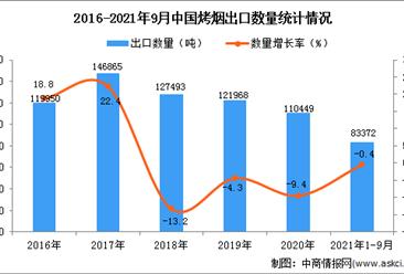 2021年1-9月中国烤烟出口数据统计分析