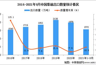 2021年1-9月中国柴油出口数据统计分析