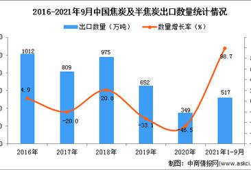 2021年1-9月中国焦炭及半焦炭出口数据统计分析