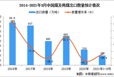 2021年1-9月中国煤及褐煤出口数据统计分析