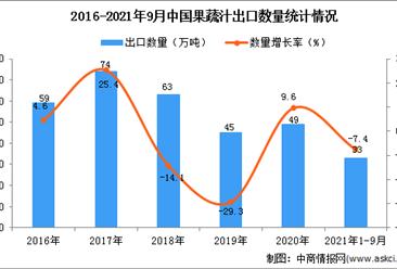 2021年1-9月中国果蔬汁出口数据统计分析