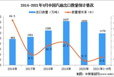 2021年1-9月中国汽油出口数据统计分析
