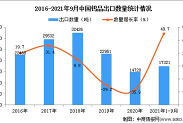 2021年1-9月中国钨品出口数据统计分析