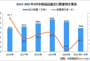 2021年1-9月中国成品油出口数据统计分析