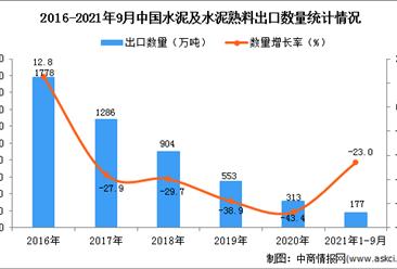 2021年1-9月中国水泥及水泥熟料出口数据统计分析