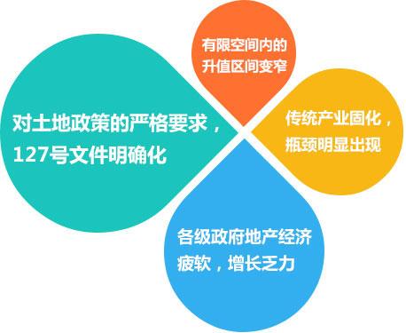田园综合体内涵与功能体系